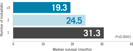 MBC median survival comparison: 3 or more metastatic sites: median survival of 19.3 months, 2 metastatic sites: median survival of 24.5 months, 1 metastatic site: median survival of 31.3 months - chart
