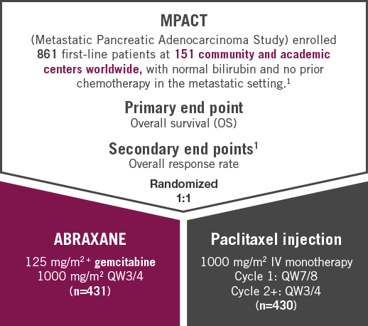 metastatic pancreatic cancer study patients