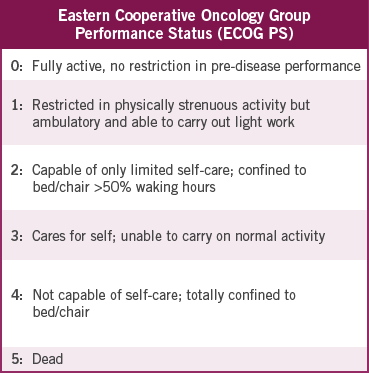 metastatic pancreatic cancer ECOG PS table