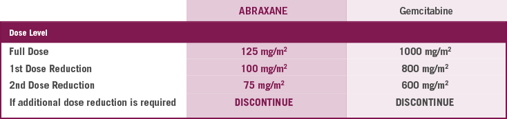 ABRAXANE Dose Level Reductions for your mPC Patients