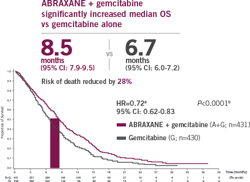metastatic pancreatic cancer overall survival graph