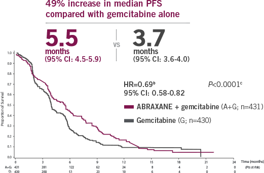metastatic pancreatic cancer Progression-Free Survival graph