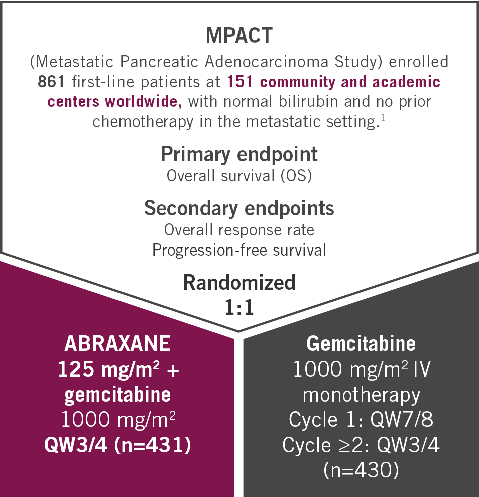 ABRAXANE + gemcitabine vs gemcitabine study design for metastatic pancreatic cancer