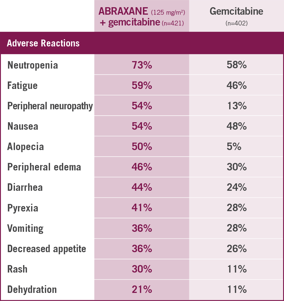 Most common adverse reactions of the MPACT trial