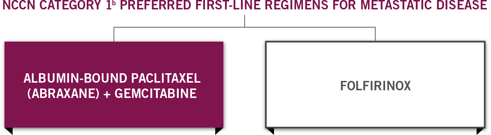 ABRAXANE + gemcitabine & FOLFIRINOX are NCCN Category 1 preferred first line regimens for patients with metastatic pancreatic cancer and good PS