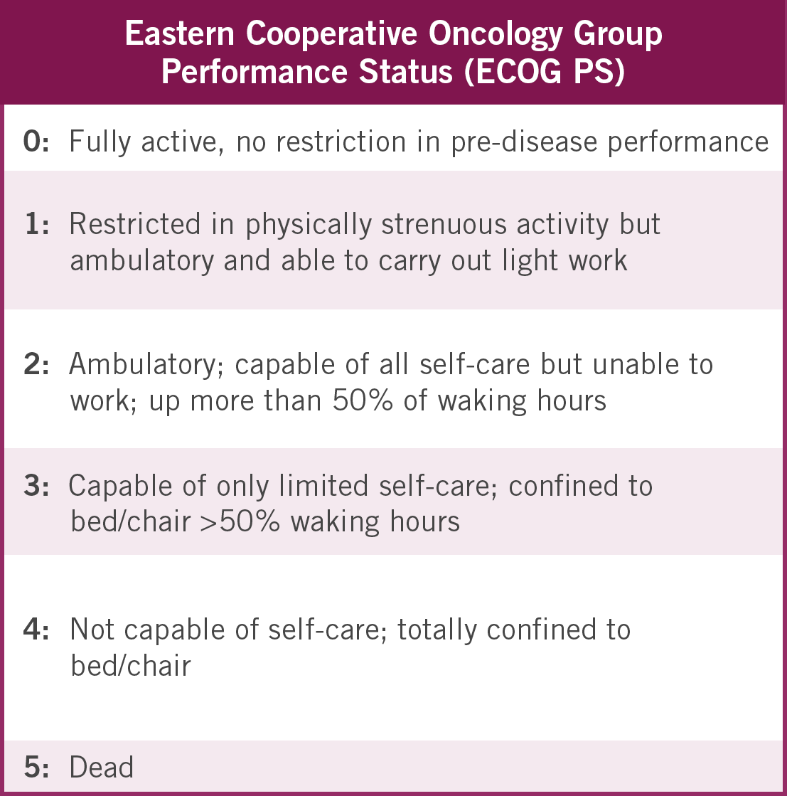 Eastern Cooperative Oncology Group Performance Status (ECOG PS)
