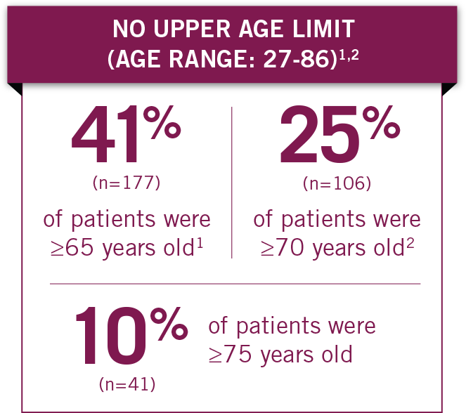 There was no upper age limit in the Metastatic Pancreatic Cancer Trial (Age Range: 27-86)
