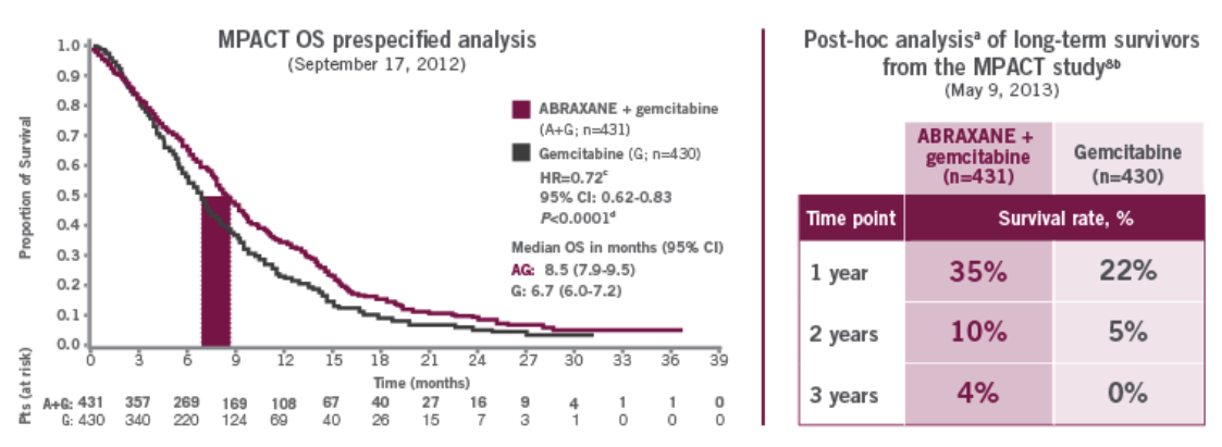 Overall survival prespecified analysis of the MPACT trial