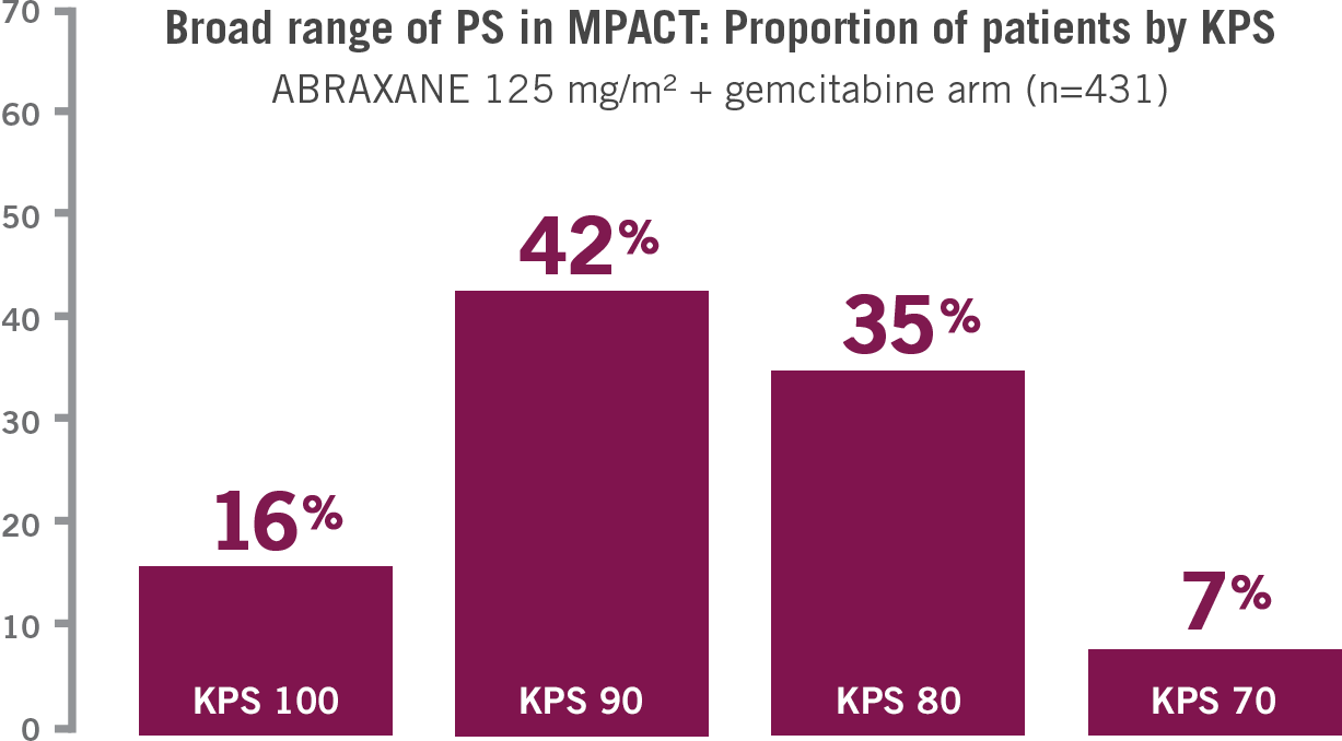 The MPACT Study for ARBAXANE + gemcitabine vs. gemcitabine included patients with a broad range of performance status (KPS 70-100)