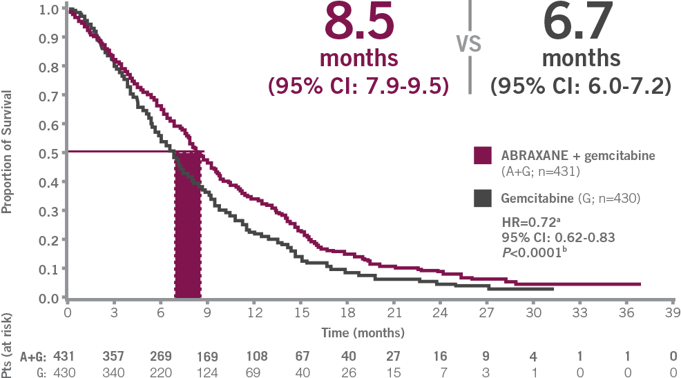 Median overall survival: ABRAXANE + gemcitabine vs gemictabine