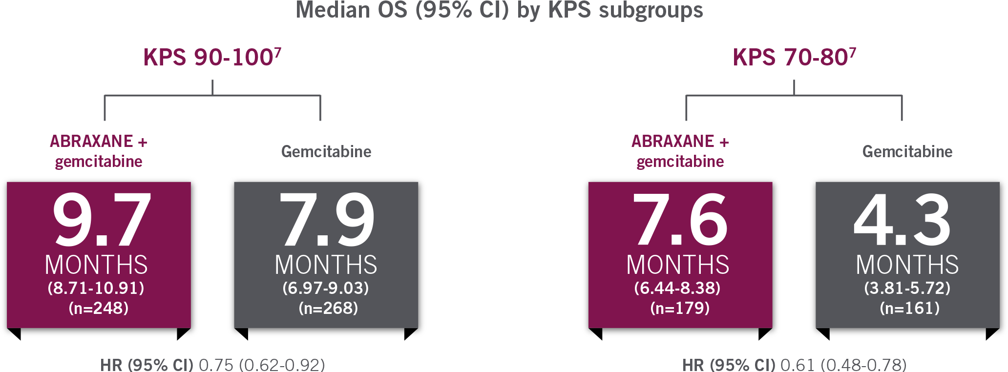 Median OS for KPS 70-80. ABRAXANE + gemcitabine vs gemcitabine