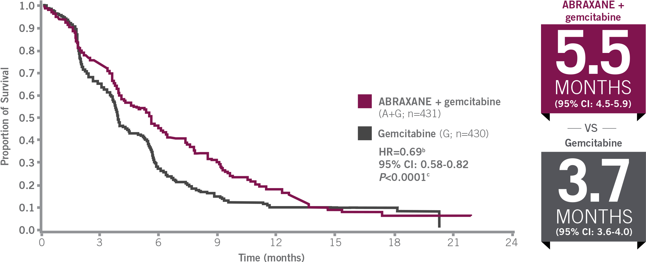 Progression-free survival: ABRAXANE + gemcitabine vs gemcitabine