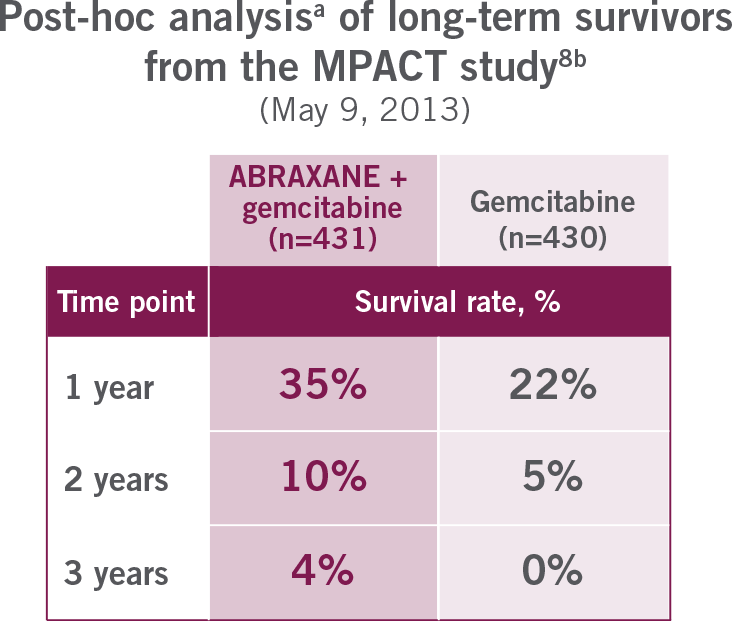 Post-Hoc analysis of Long Terms Survivors Data from the MPACT study
