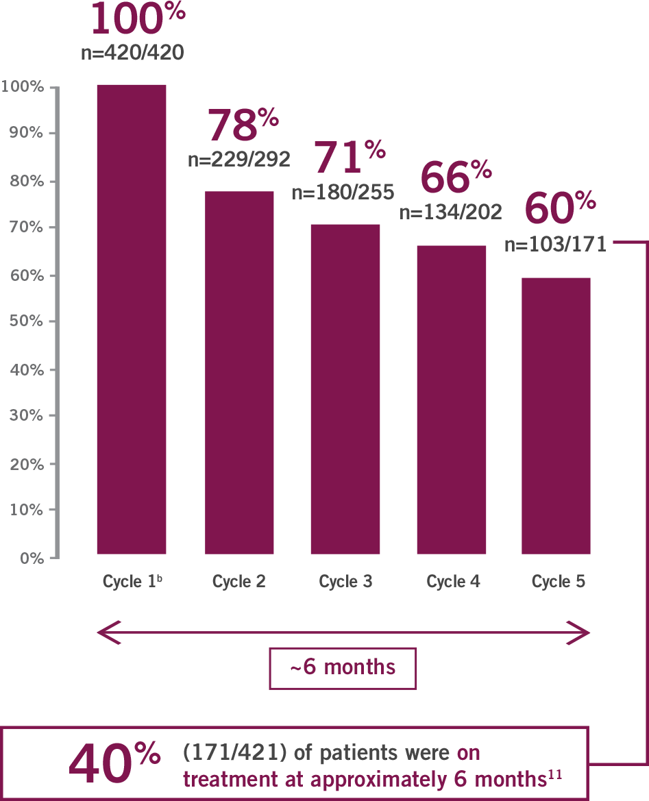 Percentage MPAC patients receiving the ABRAXANE starting dose of 125mg/m2 at the start of each treatment cycles (Cycles 1-5)
