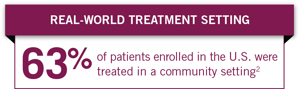 The MPACT Study was conducted in real-world treatment setting