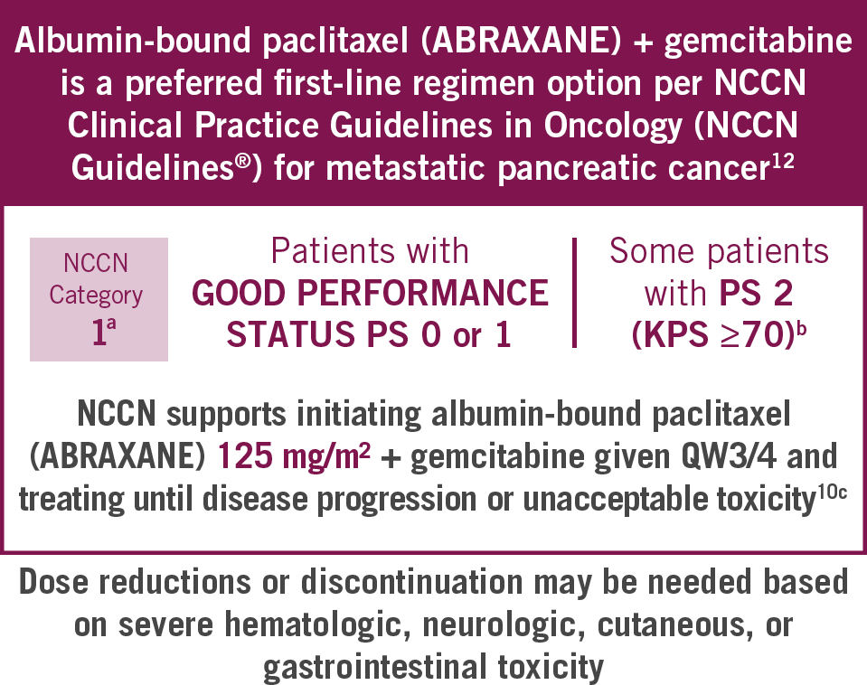 ABRAXANE + gemcitabine NCCN Category 1 recommendation for Patients with Good PS and some patients with PS 2 (KPS >=70)