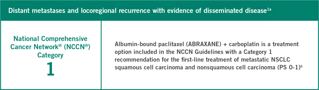 Albumin-bound paclitaxel (ABRAXANE®) + carboplatin is a treatment option included in the NCCN Guidelines with a Category 1 recommendation for the first-line treatment of metastatic NSCLC squamous cell carcinoma and nonsquamous cell carcinoma (PS 0-1)b - image