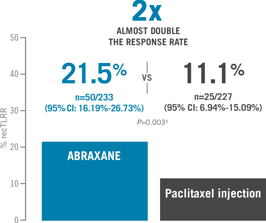 21.5% ABRAXANE® (95% Cl: 16.19%-26.73%) vs 11.1% paclitaxel (95% Cl: 6.94%-15.09%) reconciled target lesion response rates in metastatic breast cancer (MBC) - ITT population