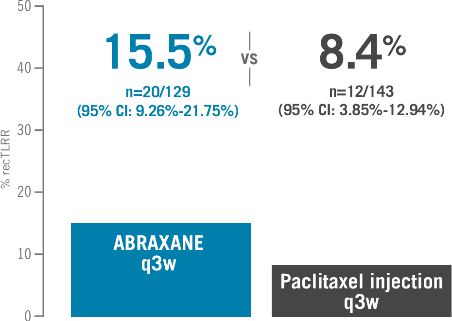 15.5% ABRAXANE® (95% CI: 9.26%-21.75%) vs 8.4% paclitaxel (95% CI: 3.85%-12.94%) reconciled target lesion response rates in relapsed or refractory metastatic breast cancer (MBC) - chart