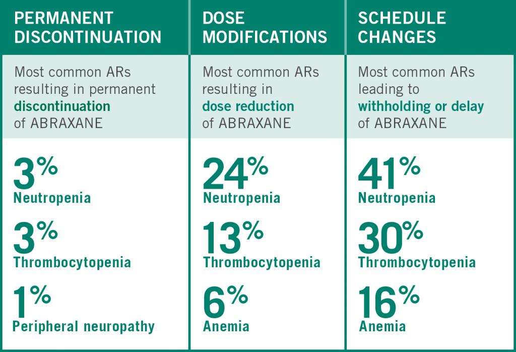 ABRAXANE® for advanced non-small cell lung cancer (NSCLC) dose modifications, discontinuations and delays observed in phase III trial - chart