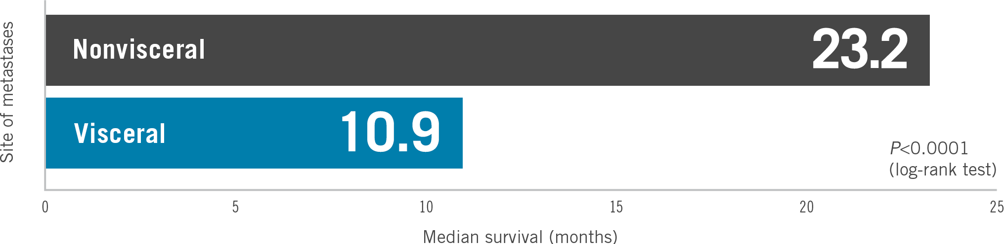 Nonvisceral (23.2 months) vs visceral (10.9 months) metastatic breast cancer (MBC) median survival comparison from a retrospective analysis - chart