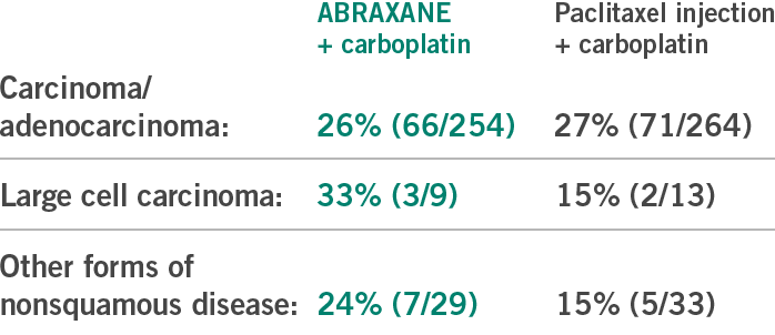 ABRAXANE + carboplatin vs paclitaxel + carboplatin overall response rates in advanced NSCLC - chart