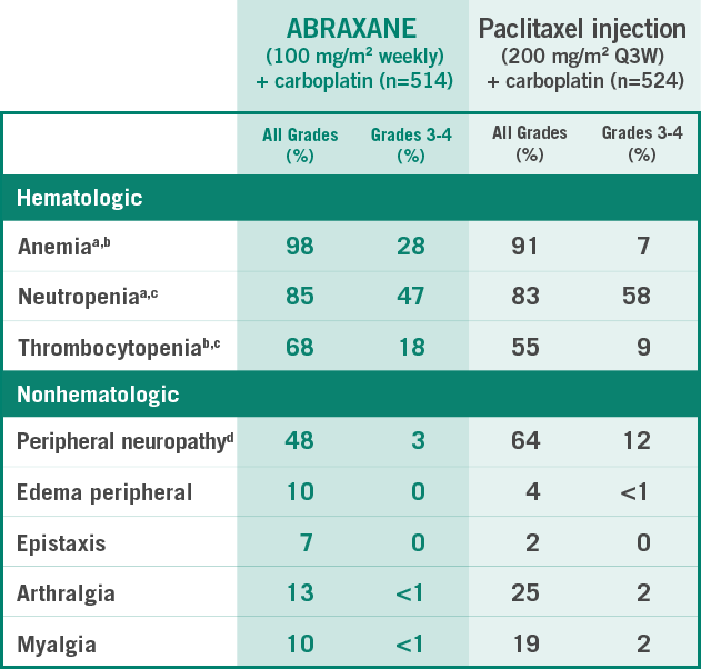 Selected adverse reactions in the ABRAXANE (100 mg/m2 weekly) + carboplatin arm (n=514) vs the paclitaxel injection (200 mg/m2 Q3W) + carboplatin arm (n=524): anemia (98% vs 91%, all grades; 28% vs 7%, Grades 3-4), neutropenia (85% vs 83%, all grades; 47% vs 58%, Grades 3-4), thrombocytopenia (68% vs 55%, all grades; 18% vs 9%, Grades 3-4), peripheral neuropathy (48% vs 64%, all grades; 3% vs 12%, Grades 3-4), edema peripheral (10% vs 4%, all grades; 0% vs <1%, Grades 3-4), epistaxis (7% vs 2%, all grades; 0% vs 0%, Grades 3-4), arthralgia (13% vs 25%, all grades; <1% vs 2%, Grades 3-4), and myalgia (10% vs 19%, all grades; <1% vs 2%, Grades 3-4) - table