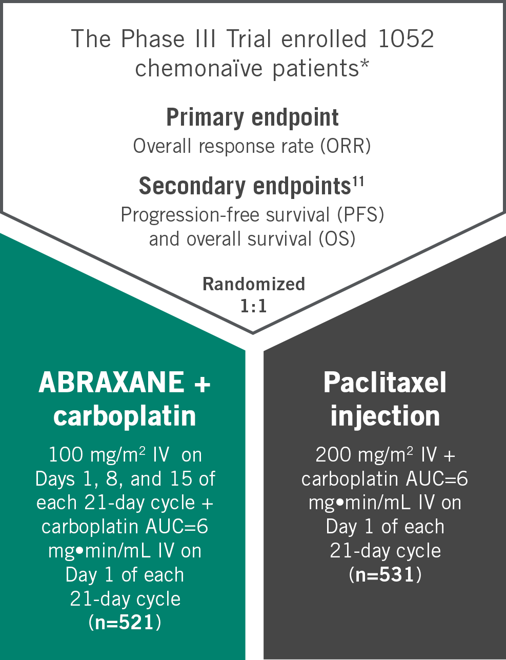 ABRAXANE® + carboplatin vs paclitaxel + carboplatin with weekly dosing over 21 day cycle | Primary endpoint: Overall response rate | phase III trial design for advanced non-small cell lung cancer (NSCLC) - chart
