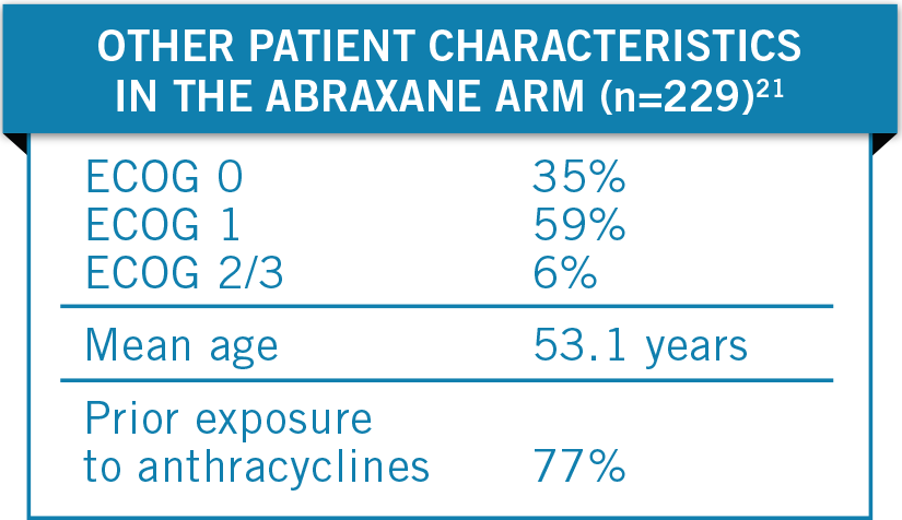 Patient charactertistics in MBC phase III trial: ECOG 0 (35%) ECOG 1 (59%) ECOG 2/3 (6%), mean age (53.1), prior anthracycline exposure (77%) - chart