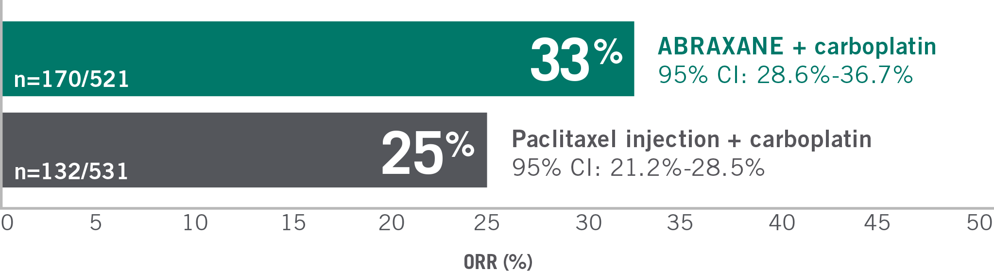 Overall response rate in the ITT population was 33% with ABRAXANE + carboplatin (n=170/521 [95% CI: 28.6%-36.7%]) vs 25% with paclitaxel injection + carboplatin (n=132/531 [95% CI: 21.2%-28.5%]) (P=0.005) - bar chart