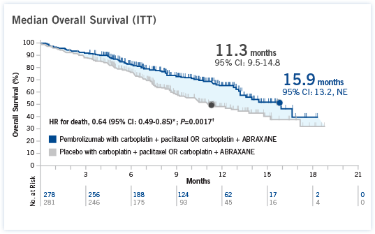 Median overall survival in the ITT population was 15.9 months (95% CI:13.2, NE) in the pembrolizumab with carboplatin + paclitaxel OR carboplatin + ABRAXANE group vs 11.3 months (95% CI: 9.5-14.8) in the