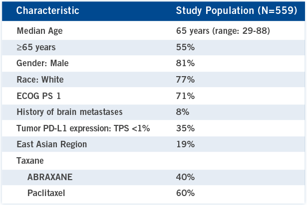 In the study population (N=559), the median age was 65 years (range: 29-88); 55% of patients were aged ≥65 years; 81% of patients were male; 77% of patients were white; 71% of patients had ECOG PS 1; 8% of patients had a history of brain metastases; 35% had tumor PD-L1 expression: TPS <1%; 19% were from the East Asian region. All patients were treated with ataxane: 40% with ABRAXANE and 60% with paclitaxel.