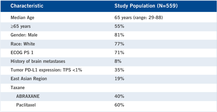 In the study population (N=559), the median age was 65 years (range: 29-88); 55% of patients were aged ≥65 years; 81% of patients were male; 77% of patients were white; 71% of patients had ECOG PS 1; 8% of patients had a history of brain metastases; 35% had tumor PD-L1 expression: TPS <1%; 19% were from the East Asian region. All patients were treated with a taxane: 40% with ABRAXANE and 60% with paclitaxel.