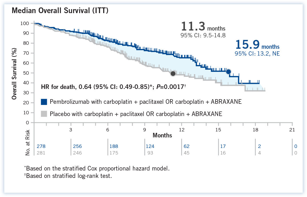Median overall survival in the ITT population was 15.9 months (95% CI:13.2, NE) in the pembrolizumab with carboplatin + paclitaxel OR carboplatin + ABRAXANE group vs 11.3 months (95% CI: 9.5-14.8) in the placebo with carboplatin + paclitaxel OR carboplatin + ABRAXANE group (HR: 0.64 [95% CI: 0.49-0.85]; P=0.0017)
