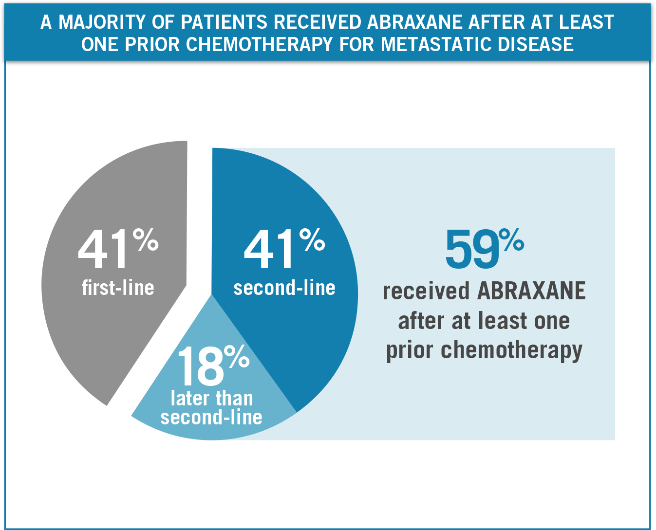 59% of MBC patients received ABX after at least one prior chemotherapy