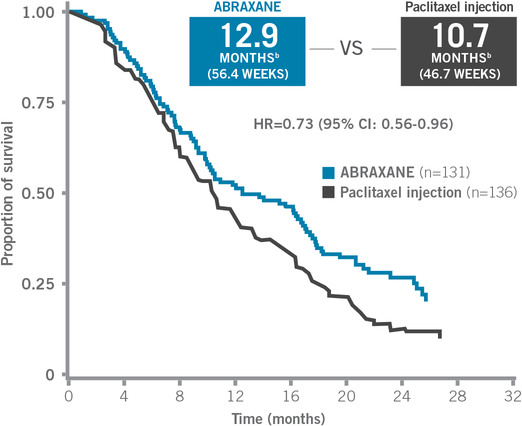 ABRAXANE® for metastatic breast cancer (MBC) median overall survival post-hoc exploratory analysis from phase III clinical trial - Kaplan-Meier curve