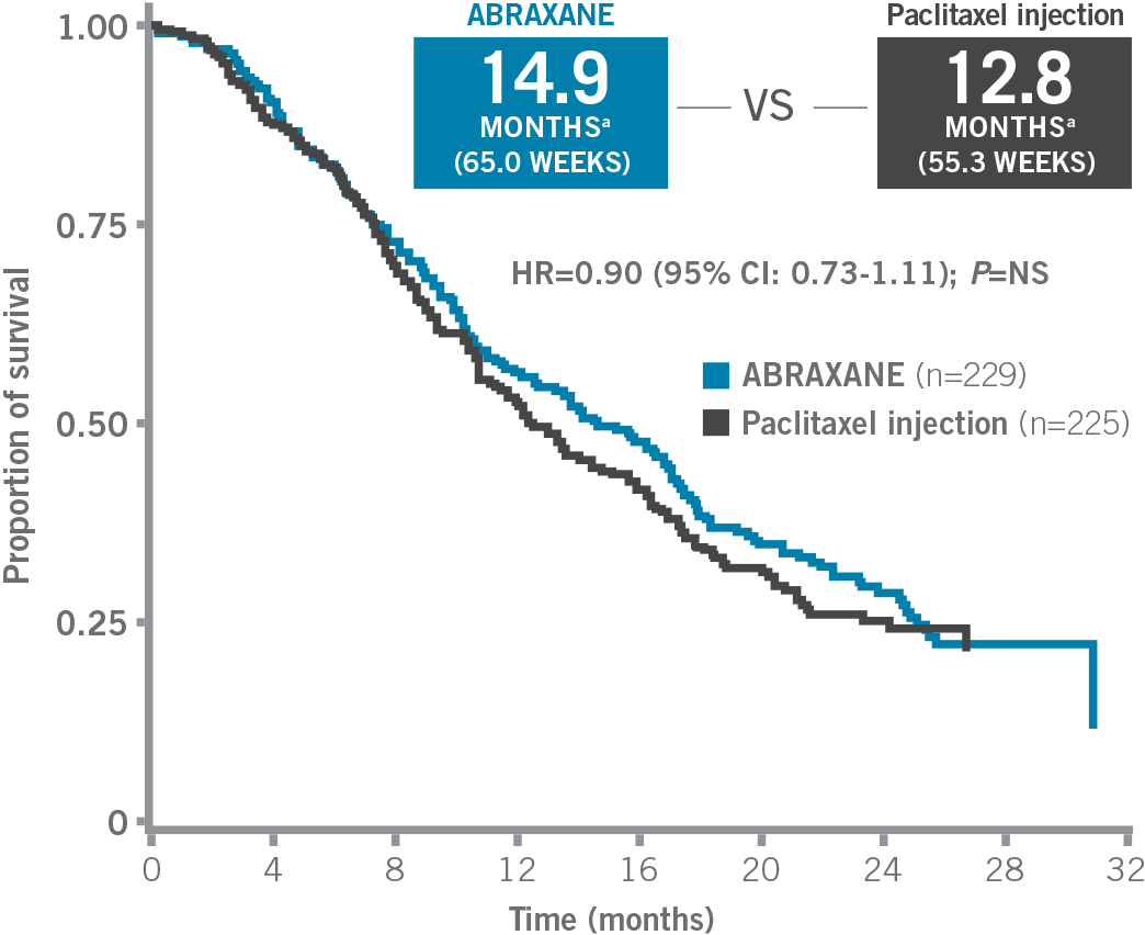 ABRAXANE® for metastatic breast cancer (MBC) median overall survival analysis in ITT population from phase III clinical trial - Kaplan-Meier curve