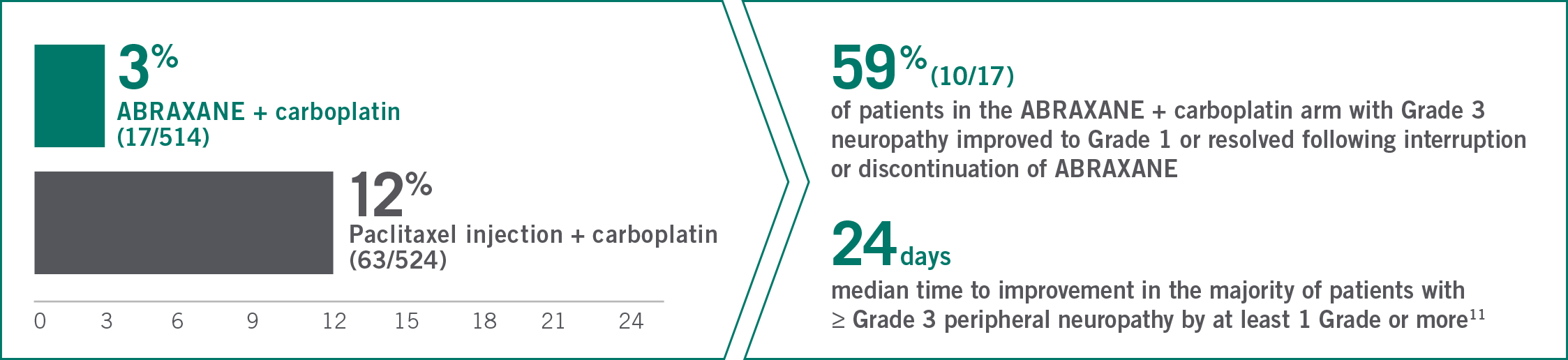 In the Phase III study, 3% of patients in the ABRAXANE + carboplatin arm (17/514) experienced Grade 3 peripheral neuropathy vs 12% of patients in the paclitaxel injection + carboplatin arm (63/524). 59% (10/17) of patients in the ABRAXANE + carboplatin arm with Grade 3 neuropathy improved to Grade 1 or resolved following interruption or discontinuation of ABRAXANE. 24 days was the median time to improvement in the majority of patients with ≥ Grade 3 peripheral neuropathy by at least 1 Grade or more.