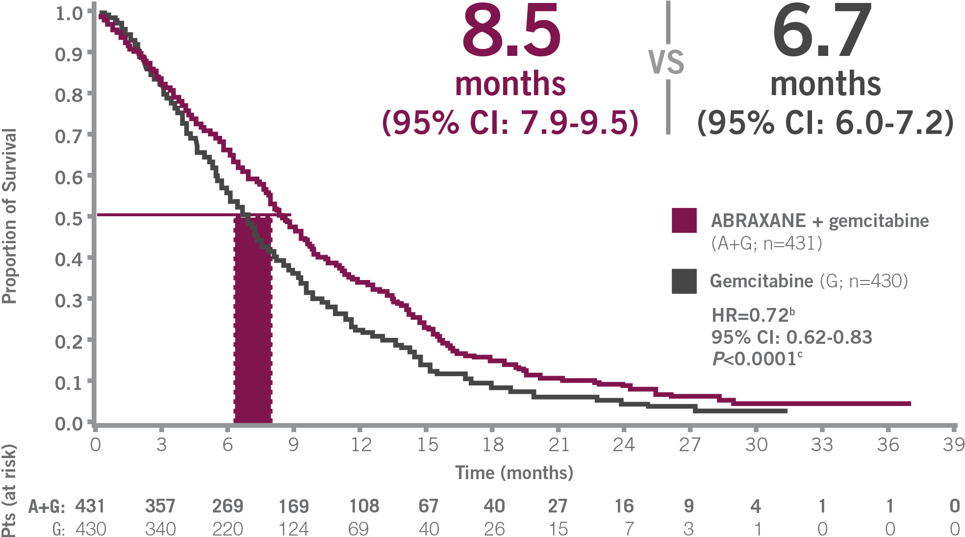 Overall survival in MPACT trial ABRAXANE + gemcitabine (8.5 months, 95% CI: 7.9-9.5) vs gemcitabine alone (6.7 months, 95% CI: 6.0-7.2); P <0.0001 - Kaplan-Meier graph