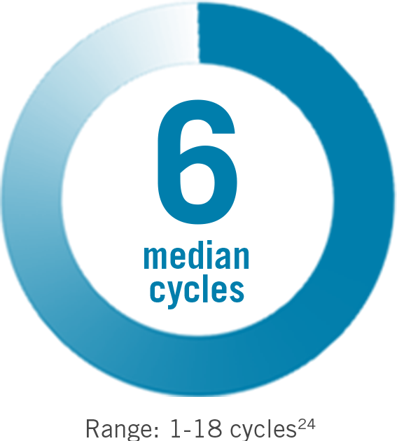 Metastatic breast cancer (MBC) 6 median dosing cycles (range: 1-18 cycles) - icon