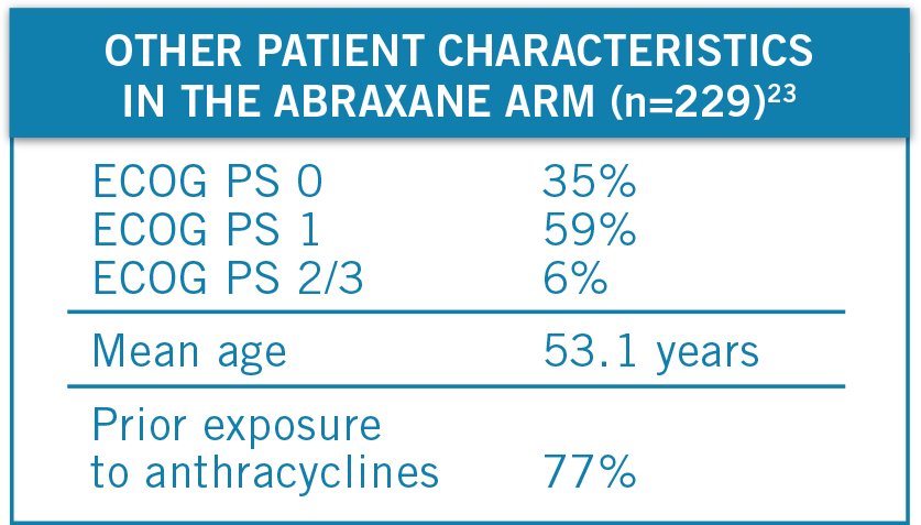 Patient characteristics in MBC phase III trial: ECOG 0 (35%) ECOG1 (59%) ECOG 2/3 (6%), mean age (53.1), prior anthracycline exposure (77%) - chart