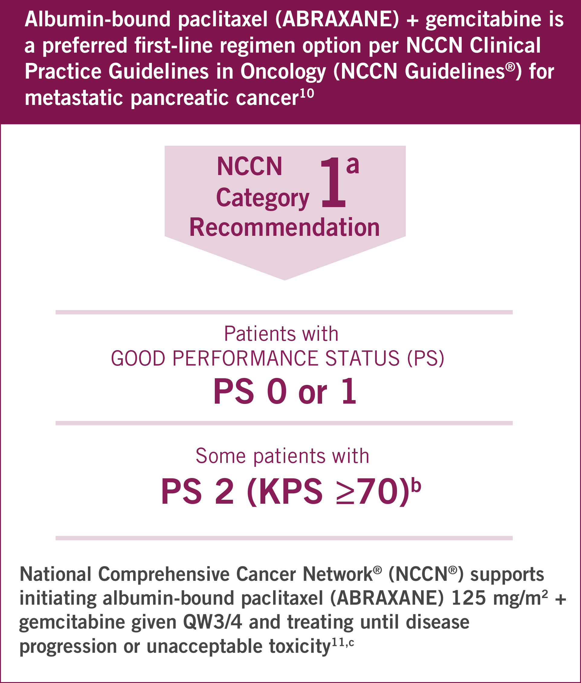 Albumin-bound paclitaxel (ABRAXANE) + gemcitabine is a preferred 1L regimen per NCCN Clinical Practice Guidelines in Oncology (NCCN Guidelines®) for metastatic pancreatic cancer in patients with good performance status PS 0 or 1 and in some patients with PS 2 (KPS ≥70; NCCN supports initiating albumin-bound paclitaxel (ABRAXANE 125 mg/m2 + gemcitabine given QW3/4 and treating until disease progression or unacceptable toxicity | Dose reductions or discontinuation may be needed based on severe hematologic, neurologic, cutaneous, or gastrointestinal toxicity